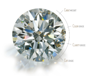 How to choose a diamond