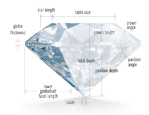 Diamond Cut | diamond shapes